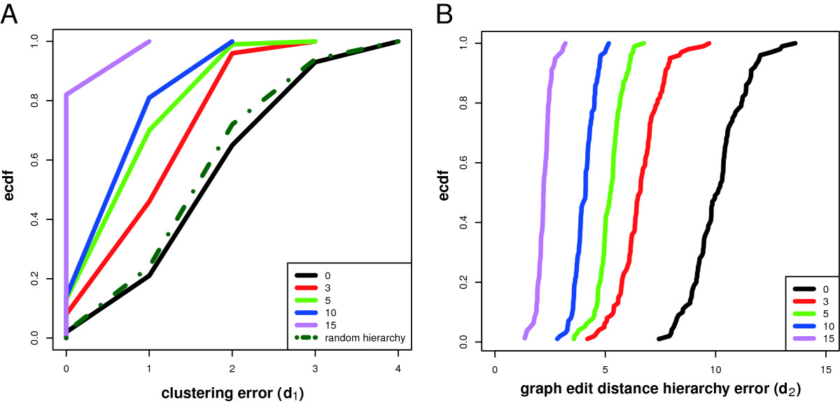https://static-content.springer.com/image/art%3A10.1186%2F1752-0509-6-38/MediaObjects/12918_2011_Article_899_Fig8_HTML.jpg