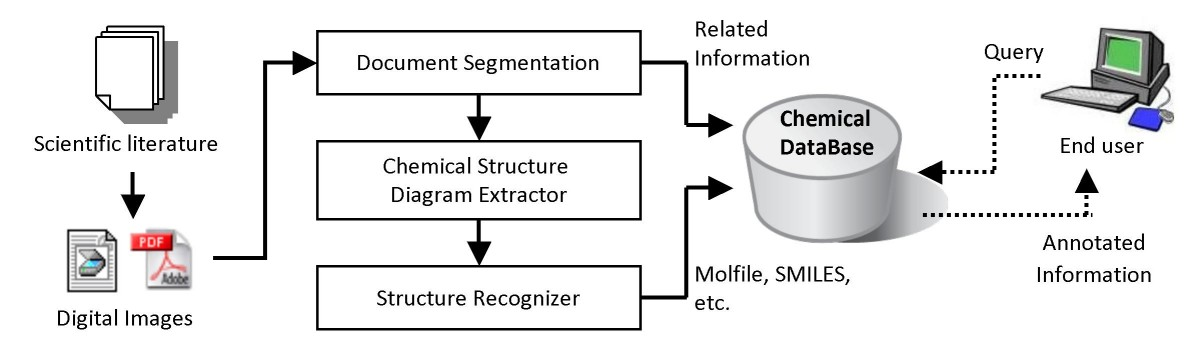 https://static-content.springer.com/image/art%3A10.1186%2F1752-153X-3-4/MediaObjects/13065_2008_Article_128_Fig1_HTML.jpg