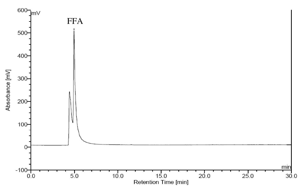 analytical characterization of fatty acids