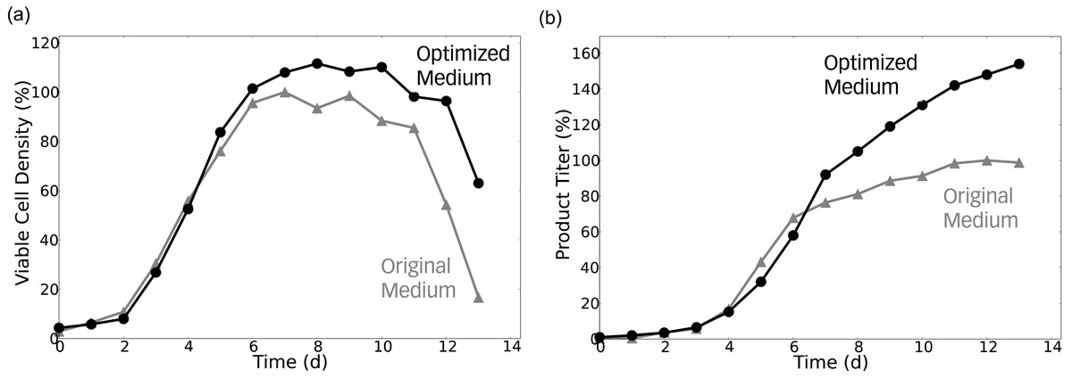 https://static-content.springer.com/image/art%3A10.1186%2F1753-6561-5-S8-P81/MediaObjects/12919_2011_Article_999_Fig1_HTML.jpg