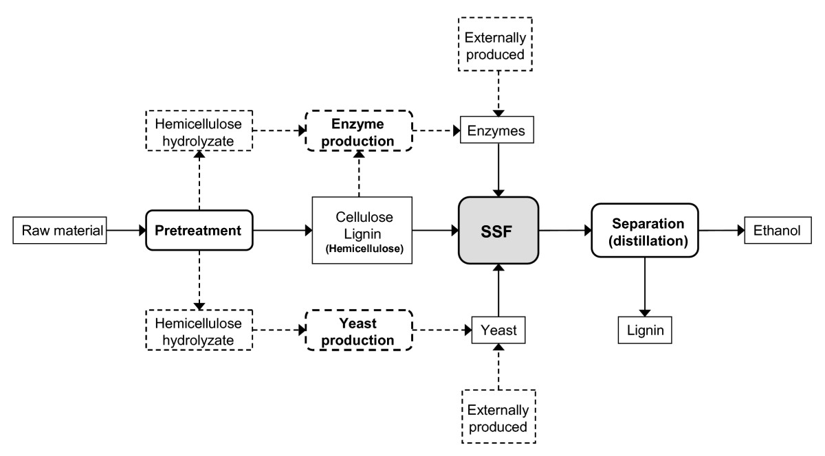 https://static-content.springer.com/image/art%3A10.1186%2F1754-6834-1-7/MediaObjects/13068_2008_Article_7_Fig1_HTML.jpg