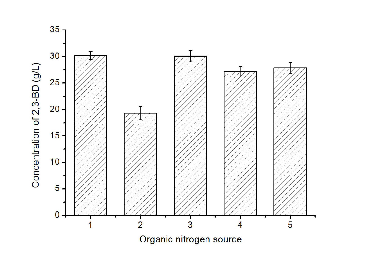 https://static-content.springer.com/image/art%3A10.1186%2F1754-6834-6-123/MediaObjects/13068_2013_Article_346_Fig3_HTML.jpg