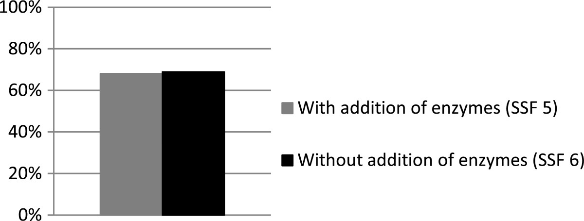https://static-content.springer.com/image/art%3A10.1186%2F1754-6834-6-145/MediaObjects/13068_2013_Article_371_Fig2_HTML.jpg