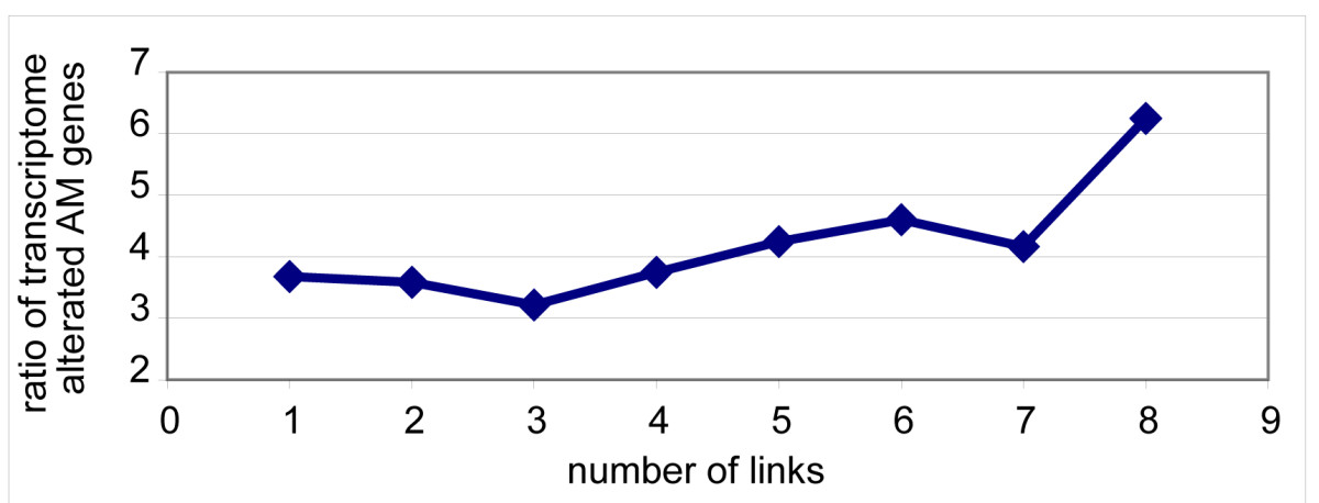 https://static-content.springer.com/image/art%3A10.1186%2F1755-8794-2-20/MediaObjects/12920_2008_Article_84_Fig14_HTML.jpg