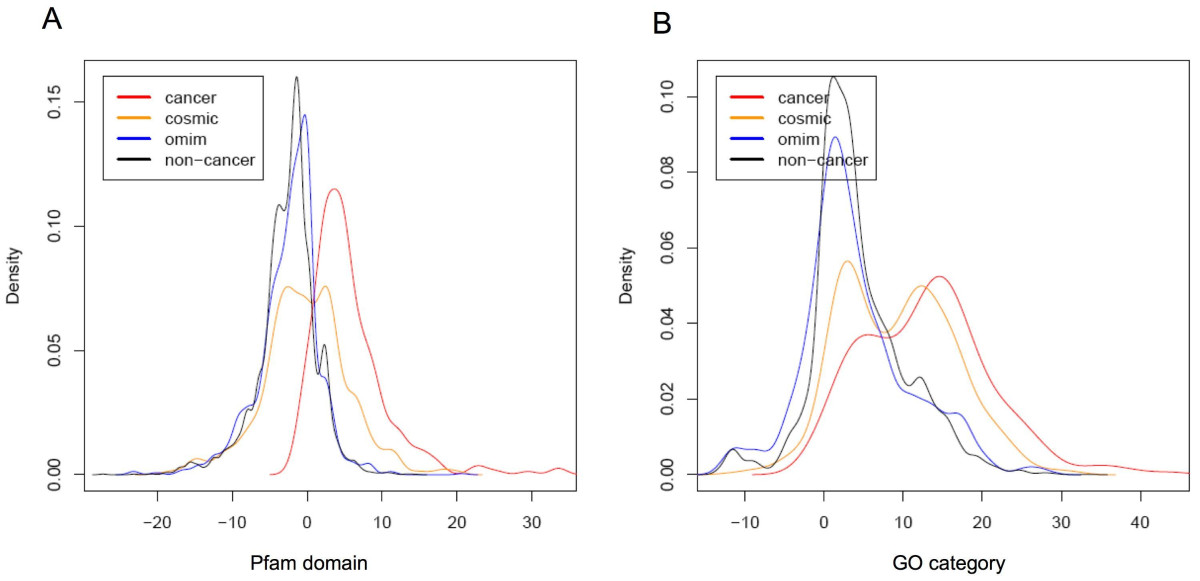 https://static-content.springer.com/image/art%3A10.1186%2F1755-8794-2-61/MediaObjects/12920_2008_Article_125_Fig2_HTML.jpg