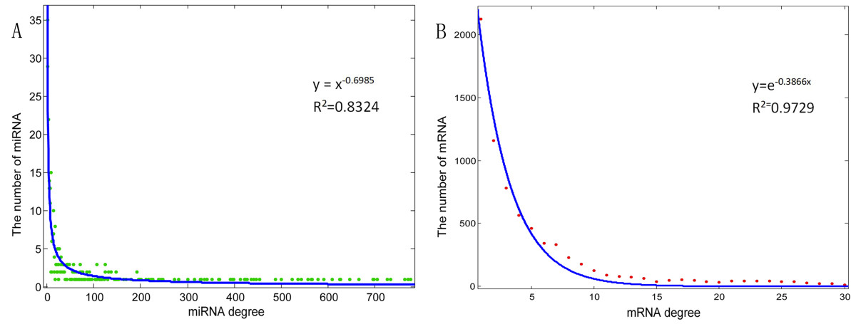 https://static-content.springer.com/image/art%3A10.1186%2F1755-8794-6-55/MediaObjects/12920_2013_Article_442_Fig2_HTML.jpg