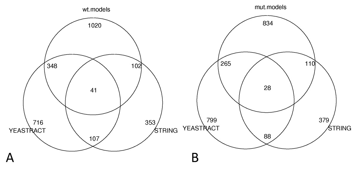 https://static-content.springer.com/image/art%3A10.1186%2F1756-0500-3-142/MediaObjects/13104_2010_Article_546_Fig3_HTML.jpg
