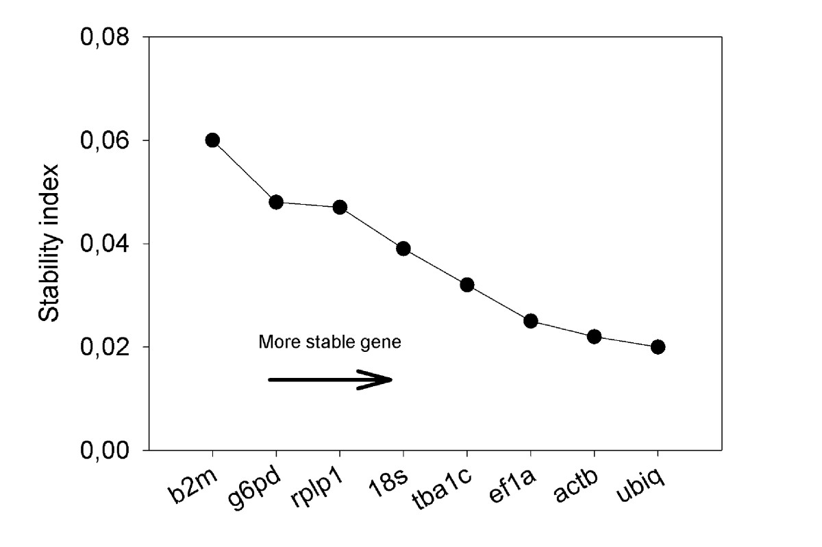 https://static-content.springer.com/image/art%3A10.1186%2F1756-0500-4-104/MediaObjects/13104_2010_Article_856_Fig3_HTML.jpg