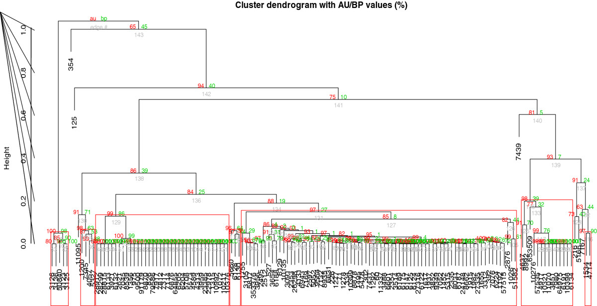 https://static-content.springer.com/image/art%3A10.1186%2F1756-0500-5-617/MediaObjects/13104_2012_Article_1917_Fig2_HTML.jpg