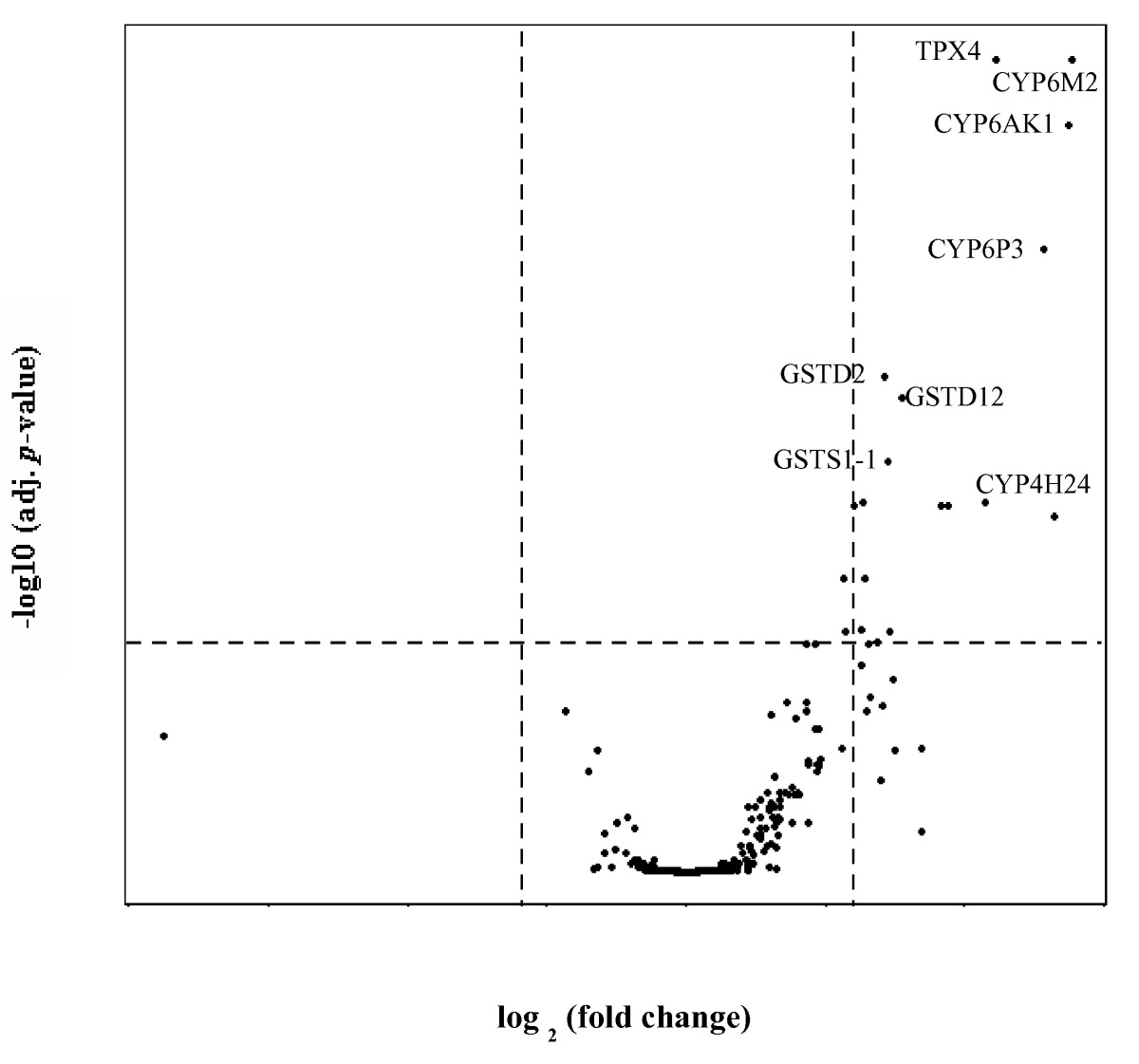 https://static-content.springer.com/image/art%3A10.1186%2F1756-3305-5-113/MediaObjects/13071_2012_Article_626_Fig2_HTML.jpg