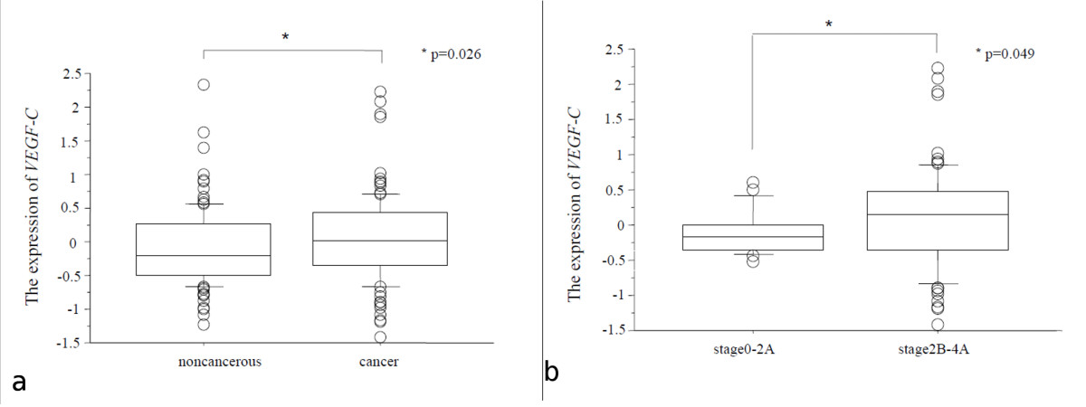 https://static-content.springer.com/image/art%3A10.1186%2F1756-9966-29-83/MediaObjects/13046_2010_Article_330_Fig2_HTML.jpg
