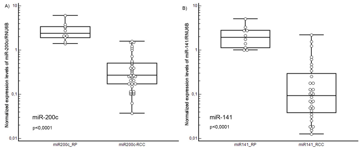 https://static-content.springer.com/image/art%3A10.1186%2F1756-9966-29-90/MediaObjects/13046_2010_Article_337_Fig2_HTML.jpg