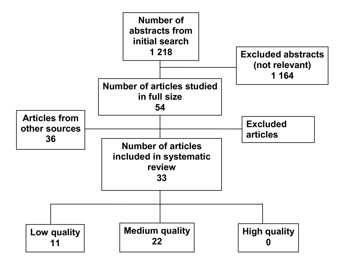 https://static-content.springer.com/image/art%3A10.1186%2F1757-7241-19-43/MediaObjects/13049_2011_Article_294_Fig1_HTML.jpg