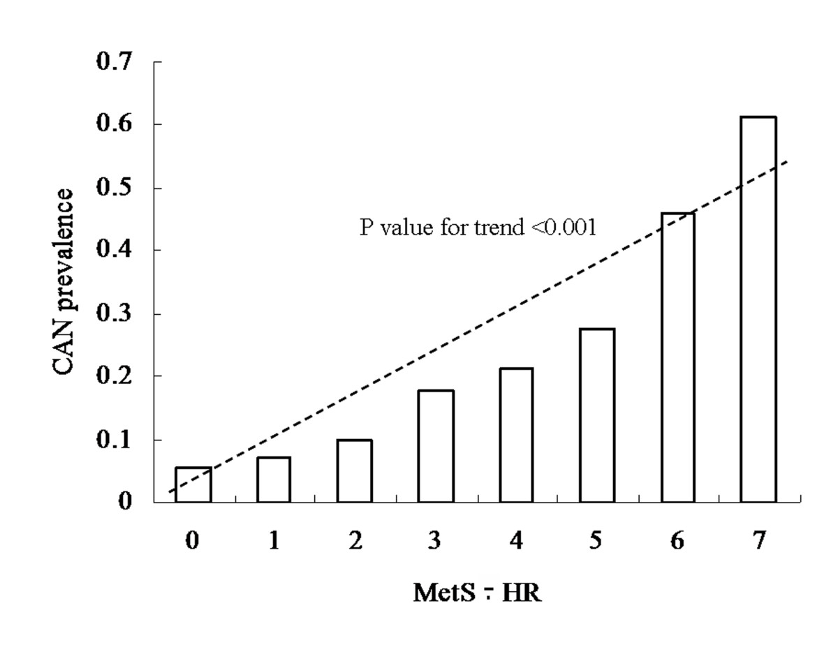 https://static-content.springer.com/image/art%3A10.1186%2F1758-5996-5-73/MediaObjects/13098_2013_Article_265_Fig3_HTML.jpg