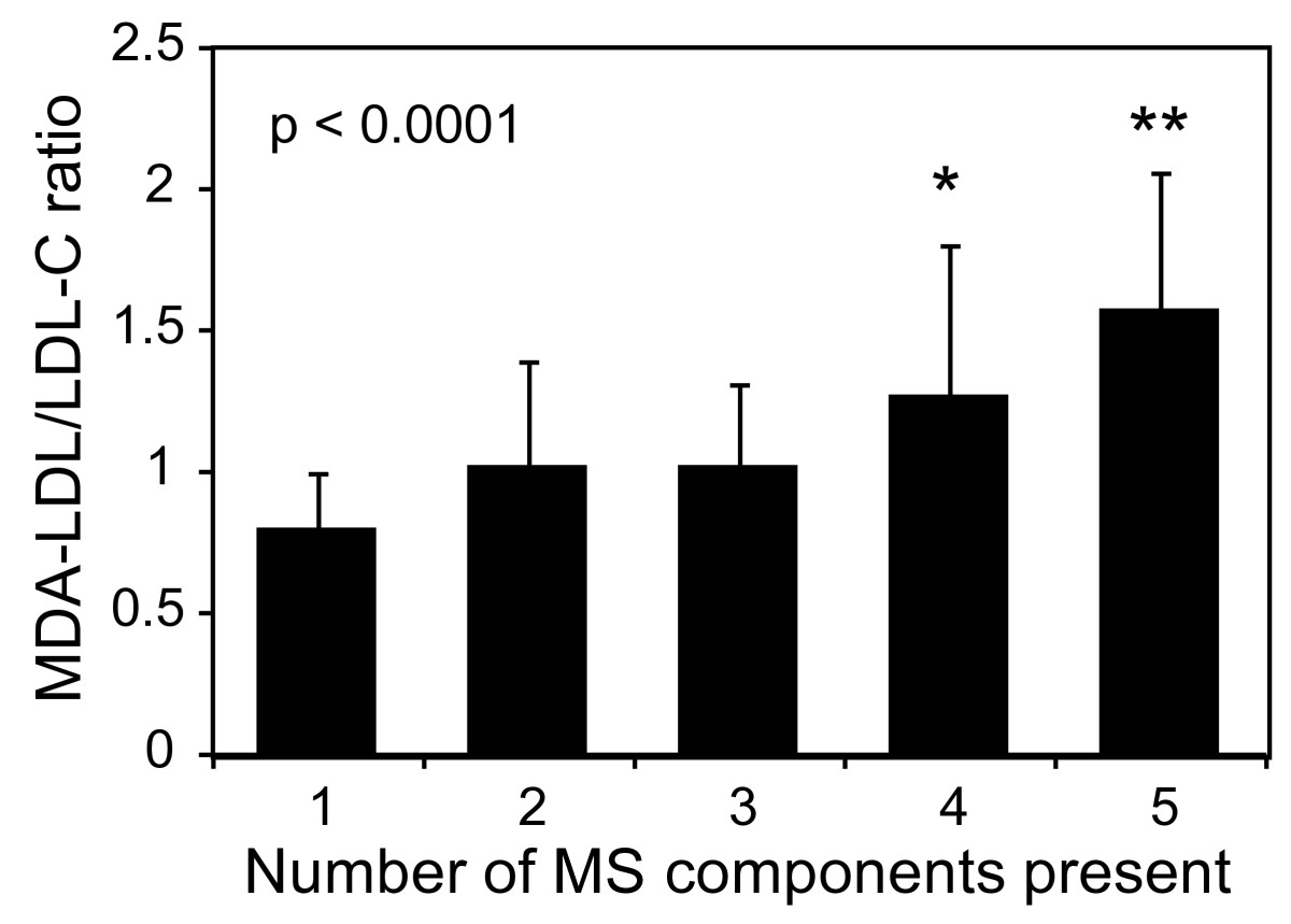 https://static-content.springer.com/image/art%3A10.1186%2F1758-5996-5-77/MediaObjects/13098_2013_Article_268_Fig3_HTML.jpg