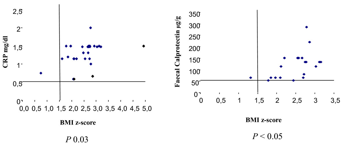 https://static-content.springer.com/image/art%3A10.1186%2F1824-7288-36-66/MediaObjects/13052_2010_Article_114_Fig3_HTML.jpg