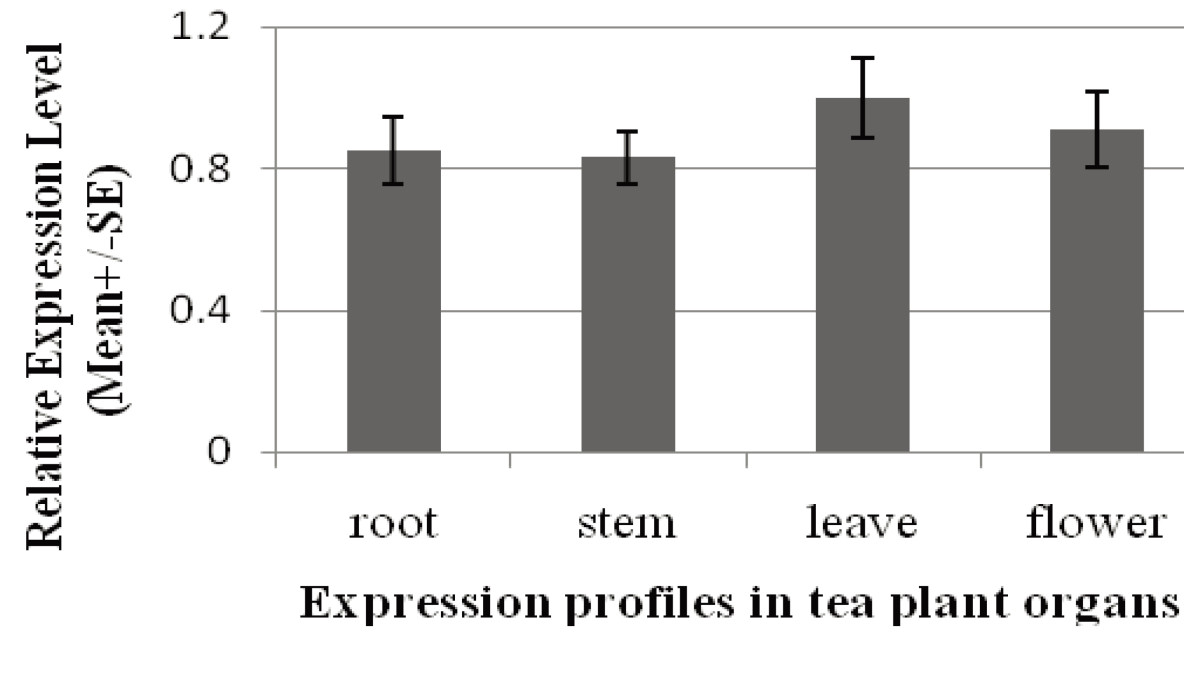 https://static-content.springer.com/image/art%3A10.1186%2F1999-3110-55-7/MediaObjects/40529_2013_Article_57_Fig3_HTML.jpg