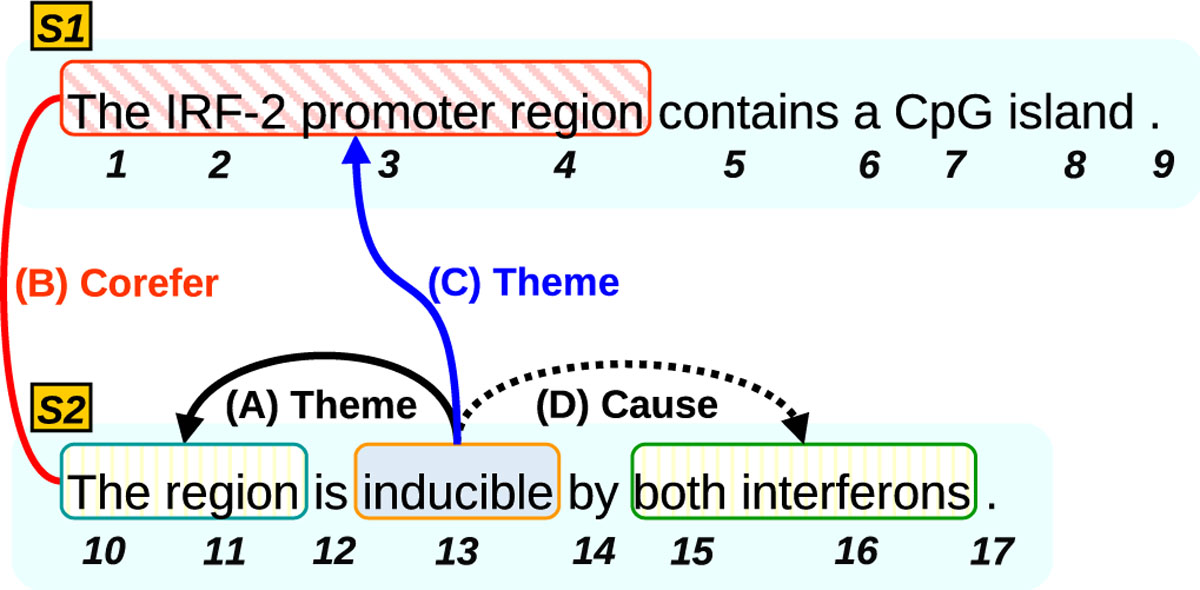 https://static-content.springer.com/image/art%3A10.1186%2F2041-1480-2-S5-S6/MediaObjects/13326_2011_Article_58_Fig1_HTML.jpg