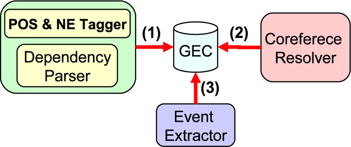 https://static-content.springer.com/image/art%3A10.1186%2F2041-1480-2-S5-S6/MediaObjects/13326_2011_Article_58_Fig3_HTML.jpg