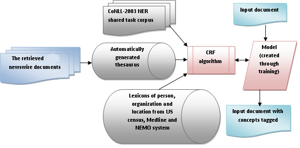 https://static-content.springer.com/image/art%3A10.1186%2F2041-1480-3-2/MediaObjects/13326_2011_Article_78_Fig2_HTML.jpg