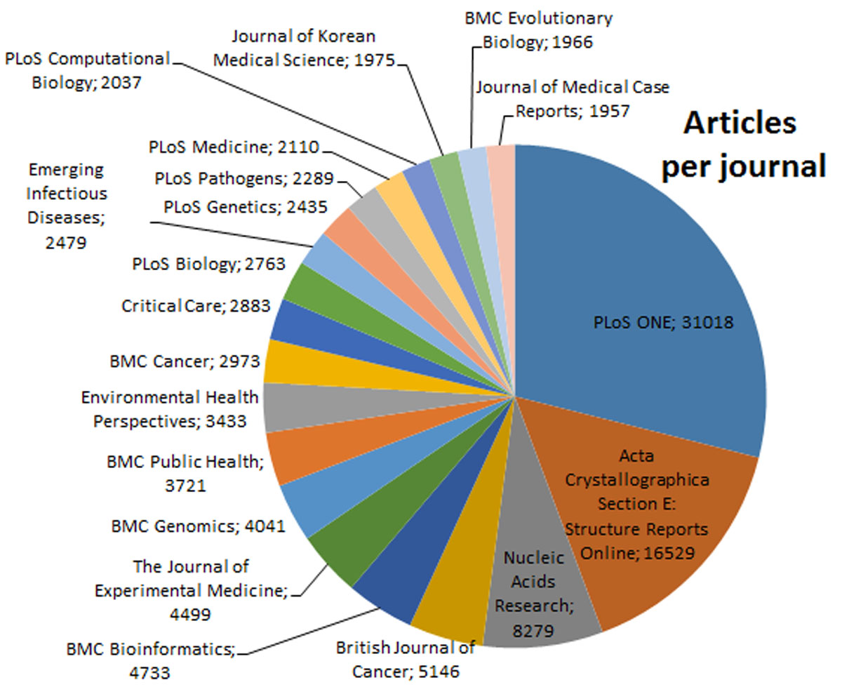 https://static-content.springer.com/image/art%3A10.1186%2F2041-1480-4-S1-S5/MediaObjects/13326_2013_Article_117_Fig1_HTML.jpg