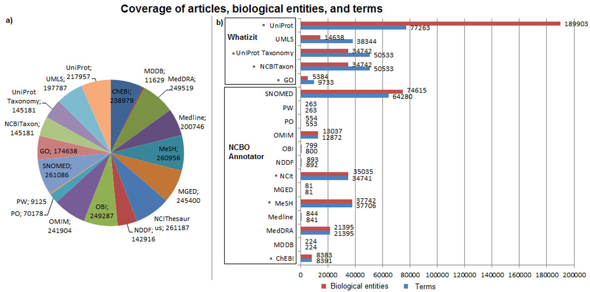 https://static-content.springer.com/image/art%3A10.1186%2F2041-1480-4-S1-S5/MediaObjects/13326_2013_Article_117_Fig4_HTML.jpg