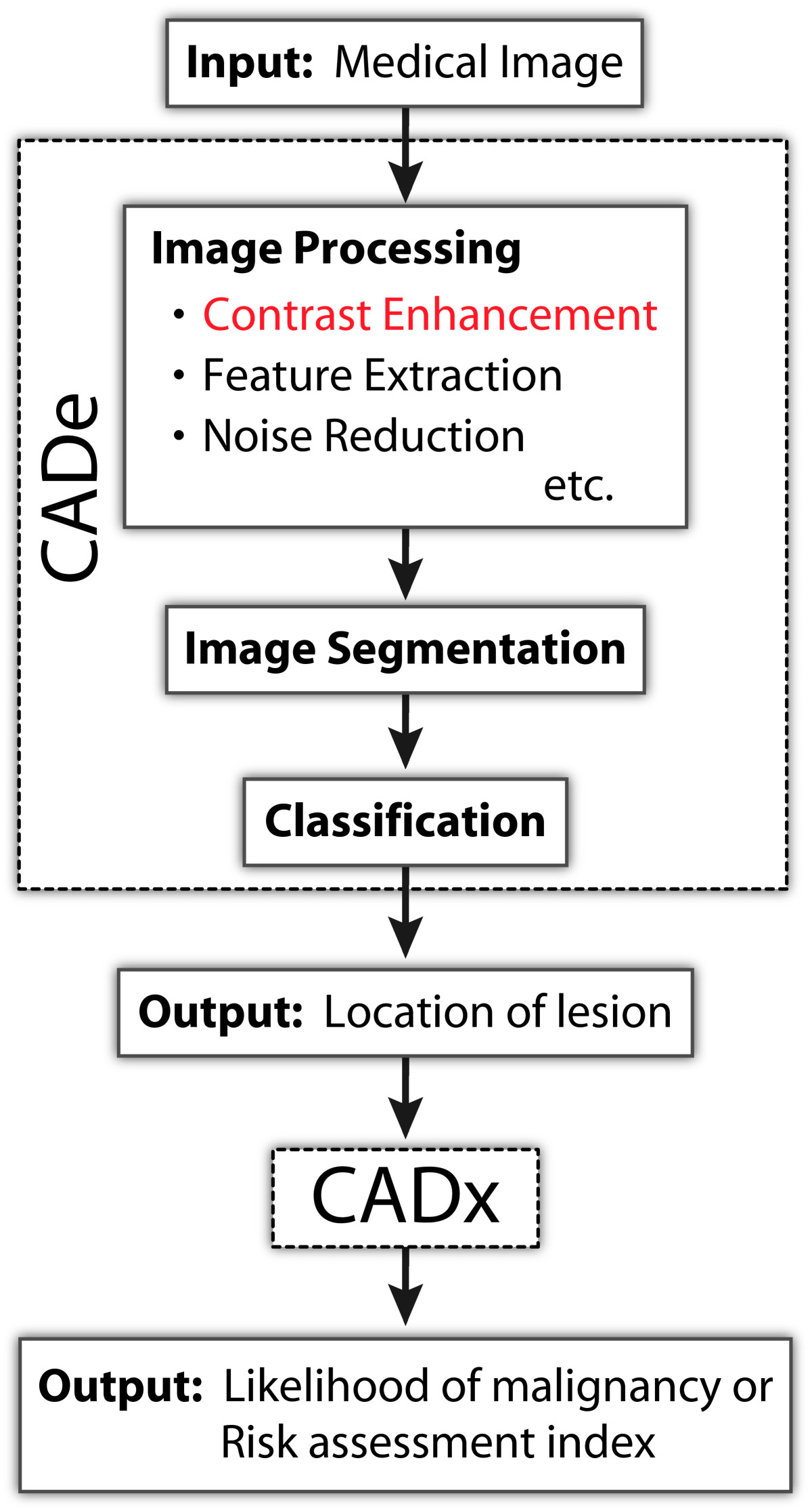 https://static-content.springer.com/image/art%3A10.1186%2F2043-9113-1-33/MediaObjects/13336_2011_Article_34_Fig1_HTML.jpg