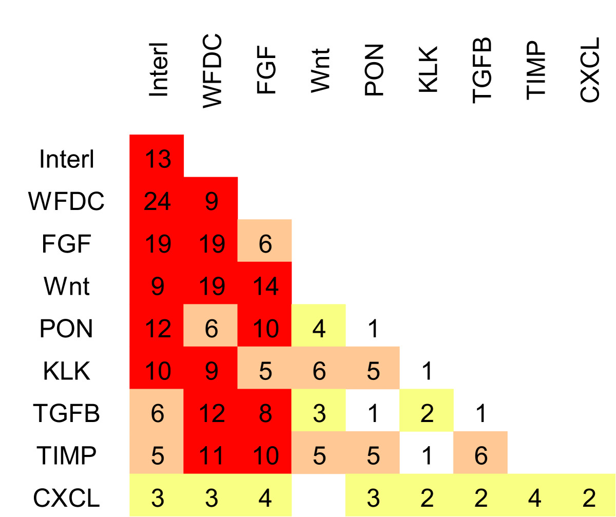 https://static-content.springer.com/image/art%3A10.1186%2F2045-3701-1-13/MediaObjects/13578_2011_Article_13_Fig3_HTML.jpg