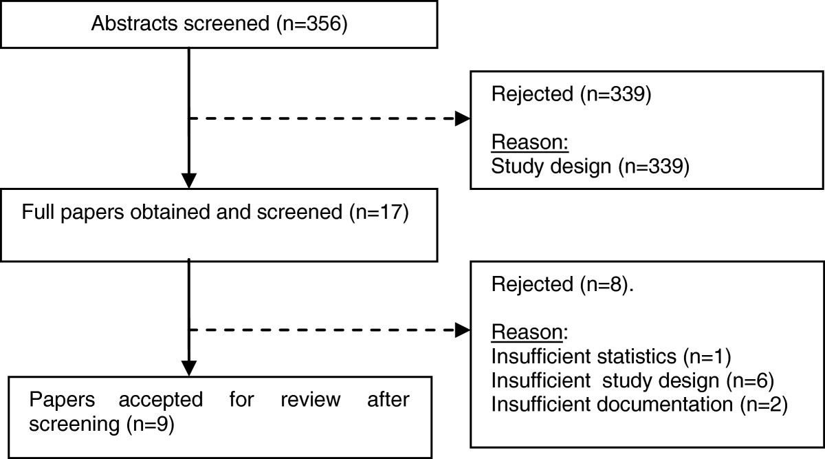 https://static-content.springer.com/image/art%3A10.1186%2F2045-709X-21-9/MediaObjects/12998_2012_Article_71_Fig1_HTML.jpg