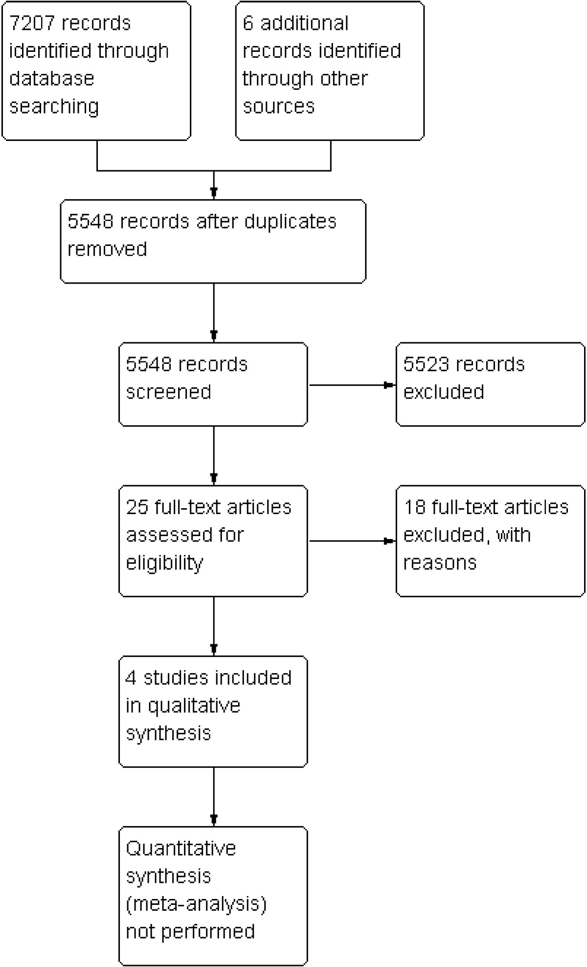 https://static-content.springer.com/image/art%3A10.1186%2F2046-4053-2-3/MediaObjects/13643_2012_Article_64_Fig1_HTML.jpg