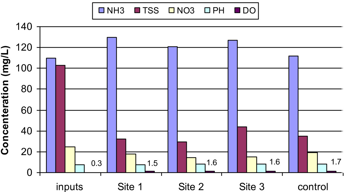 https://static-content.springer.com/image/art%3A10.1186%2F2052-336X-12-52/MediaObjects/40201_2012_Article_5085_Fig4_HTML.jpg