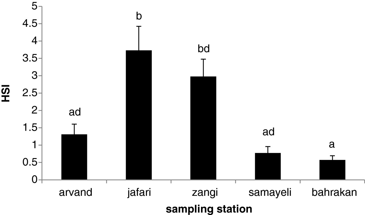 https://static-content.springer.com/image/art%3A10.1186%2F2052-336X-12-59/MediaObjects/40201_2013_Article_5162_Fig4_HTML.jpg