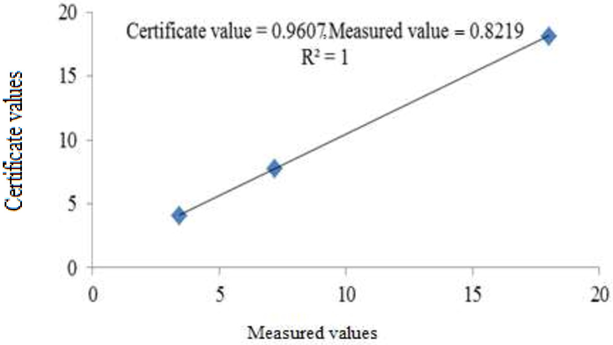 https://static-content.springer.com/image/art%3A10.1186%2F2052-336X-12-80/MediaObjects/40201_2013_Article_5096_Fig3_HTML.jpg