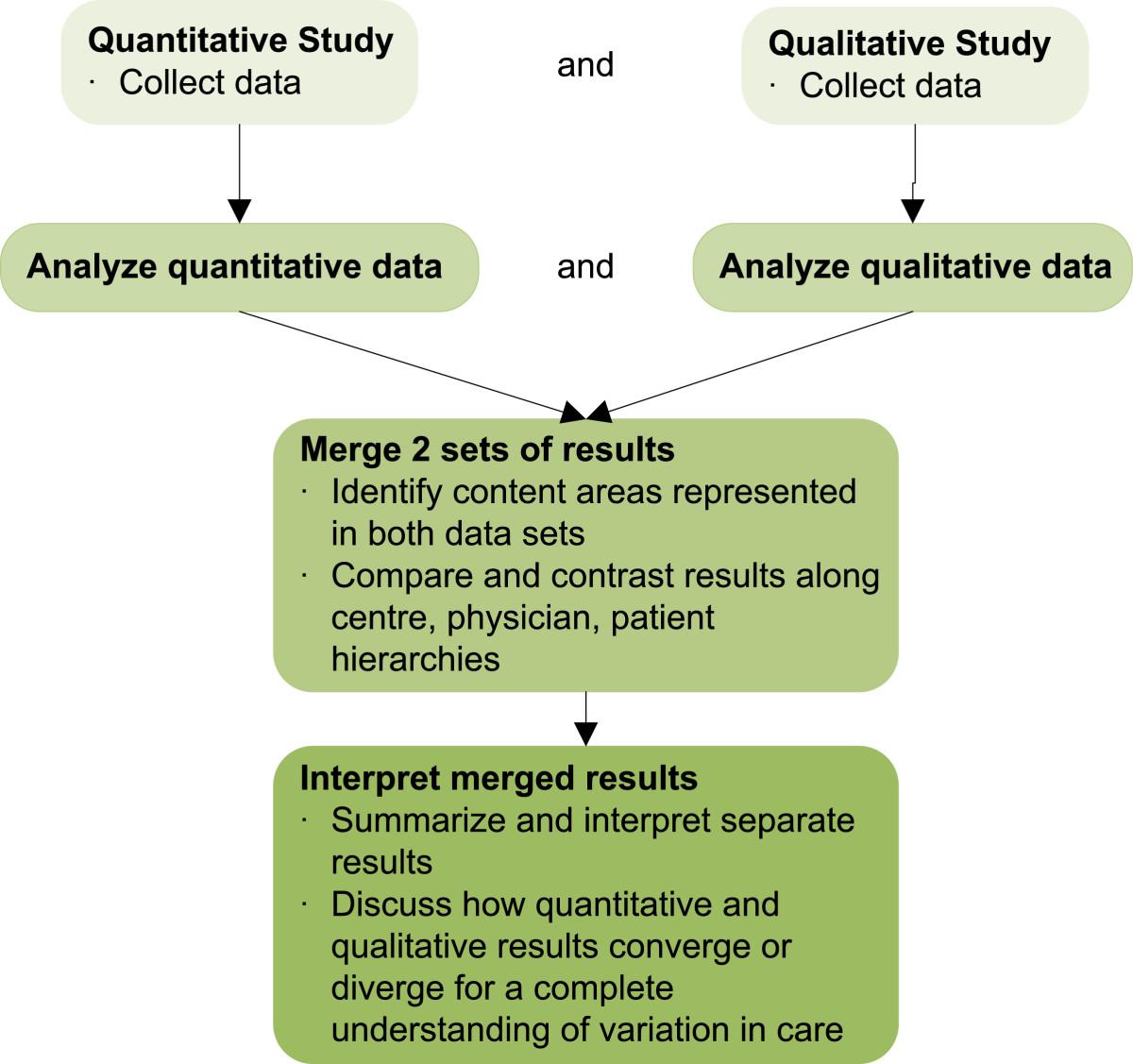 quantitative data analysis project