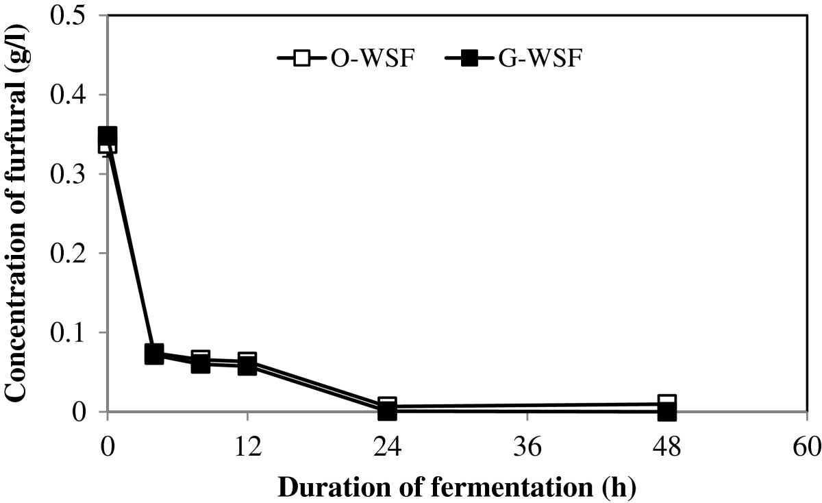 https://static-content.springer.com/image/art%3A10.1186%2F2191-0855-3-15/MediaObjects/13568_2013_Article_122_Fig3_HTML.jpg