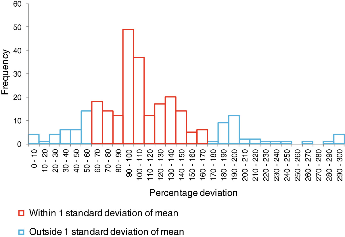 https://static-content.springer.com/image/art%3A10.1186%2F2191-5040-2-2/MediaObjects/13617_2012_Article_6_Fig3_HTML.jpg