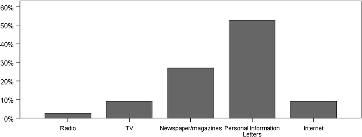 https://static-content.springer.com/image/art%3A10.1186%2F2192-0567-2-19/MediaObjects/13705_2011_Article_23_Fig4_HTML.jpg