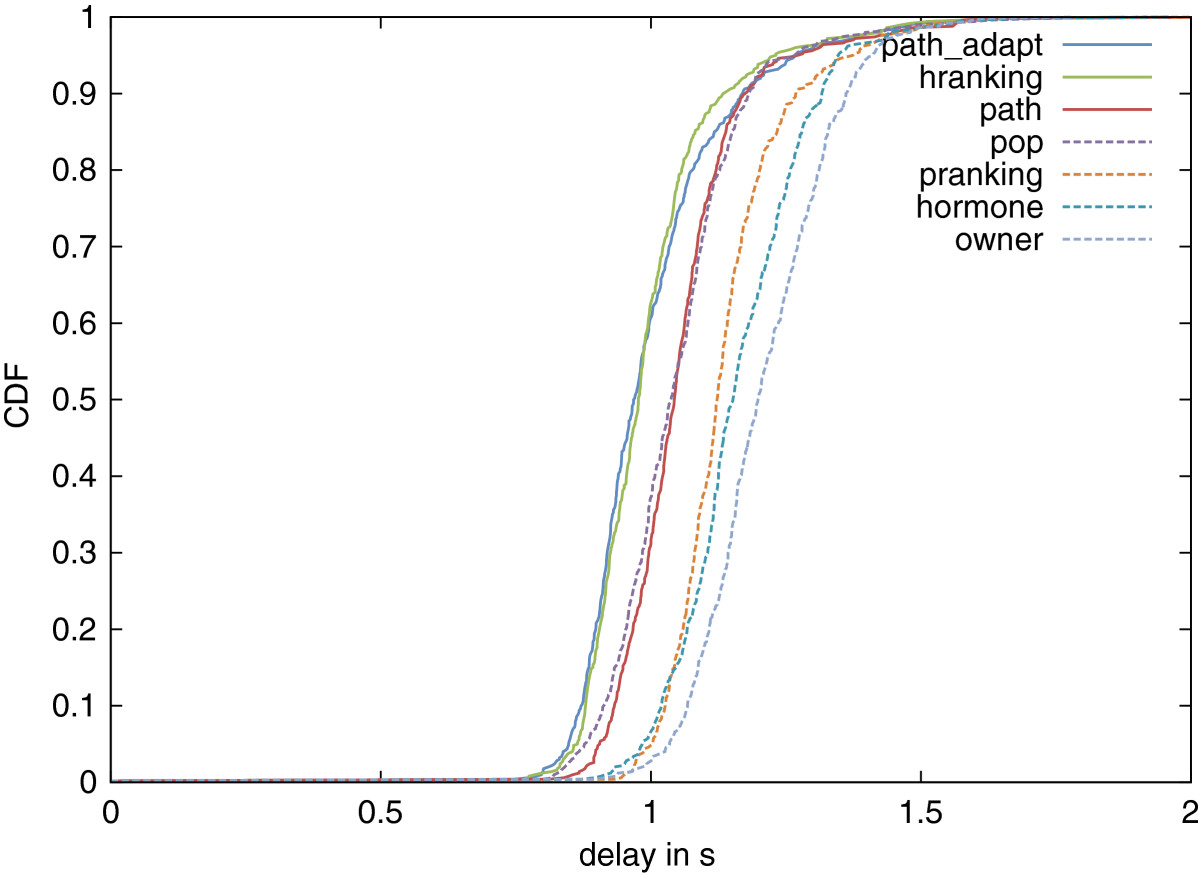 https://static-content.springer.com/image/art%3A10.1186%2F2194-3206-1-13/MediaObjects/40294_2012_Article_10_Fig5_HTML.jpg