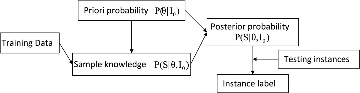 https://static-content.springer.com/image/art%3A10.1186%2F2196-1115-1-5/MediaObjects/40537_2013_Article_7_Fig1_HTML.jpg