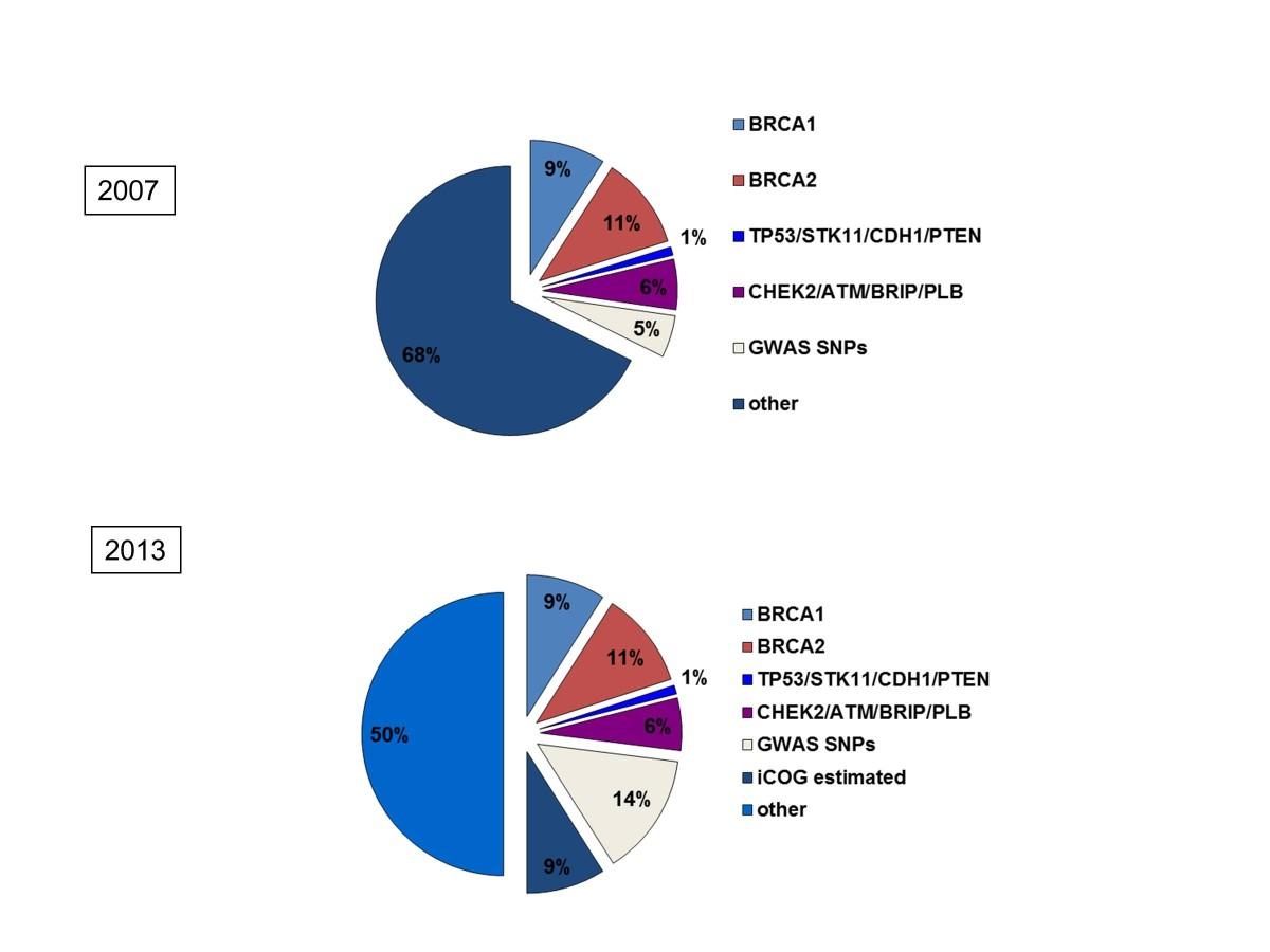 https://static-content.springer.com/image/art%3A10.1186%2Fbcr3493/MediaObjects/13058_2013_3261_Fig2_HTML.jpg