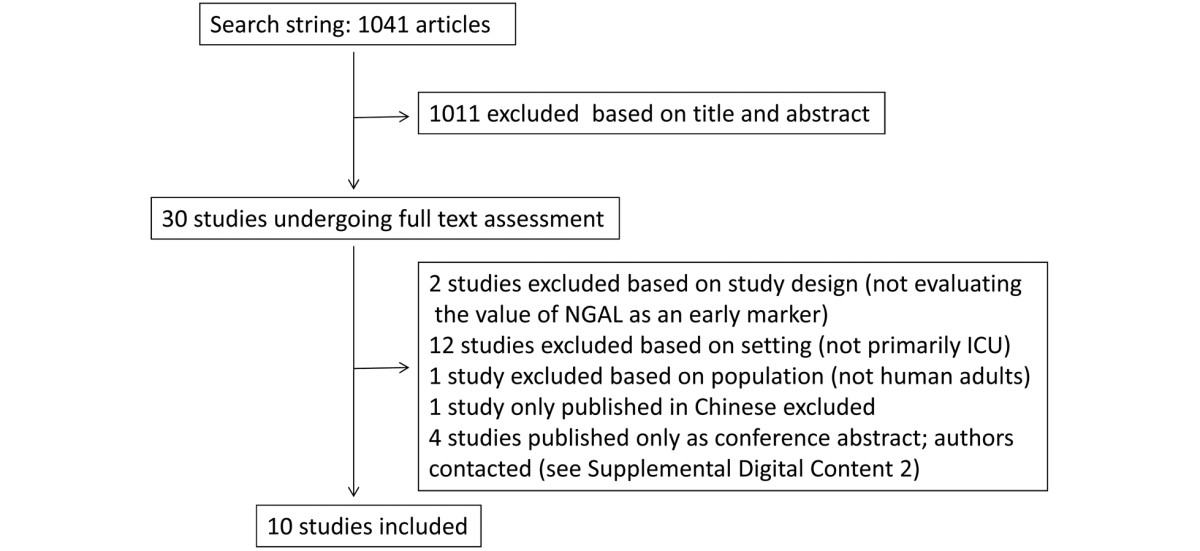 https://static-content.springer.com/image/art%3A10.1186%2Fcc11855/MediaObjects/13054_2013_Article_1714_Fig1_HTML.jpg