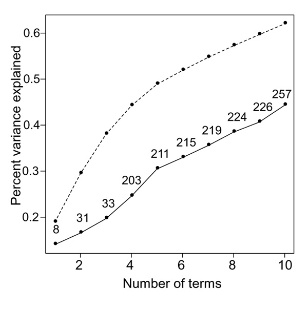 https://static-content.springer.com/image/art%3A10.1186%2Fgb-2000-1-2-research0003/MediaObjects/13059_2000_Article_57_Fig7_HTML.jpg