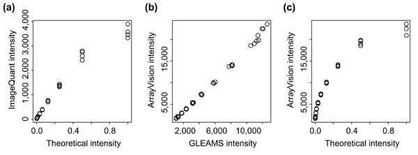 https://static-content.springer.com/image/art%3A10.1186%2Fgb-2001-2-11-research0047/MediaObjects/13059_2001_Article_196_Fig5_HTML.jpg