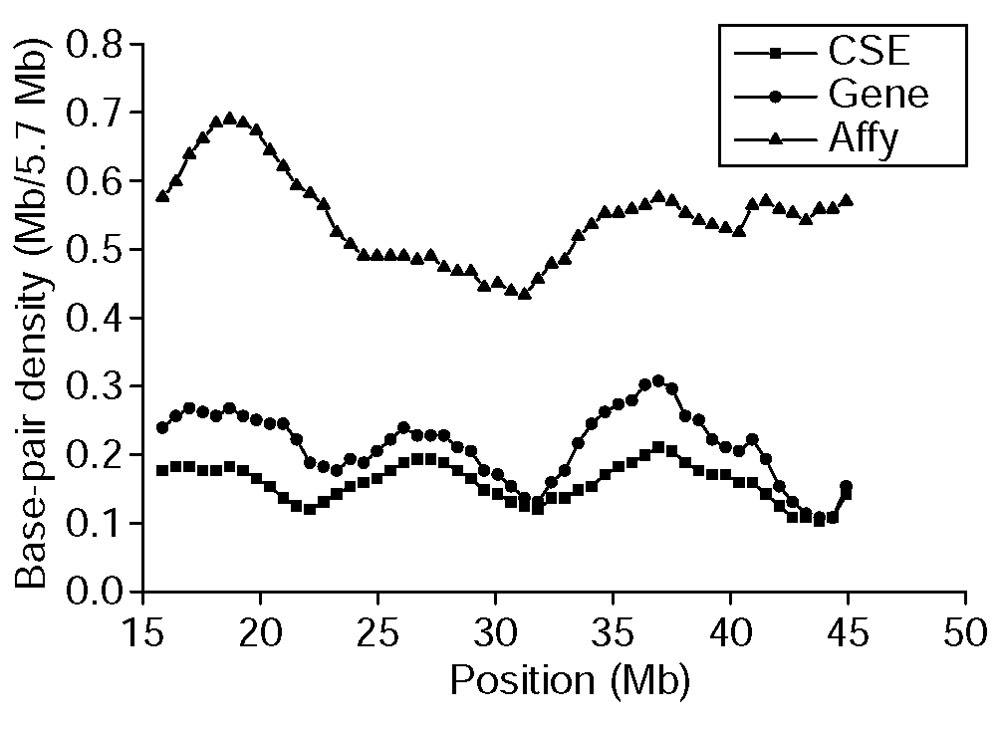 https://static-content.springer.com/image/art%3A10.1186%2Fgb-2002-4-1-r1/MediaObjects/13059_2002_Article_511_Fig4_HTML.jpg
