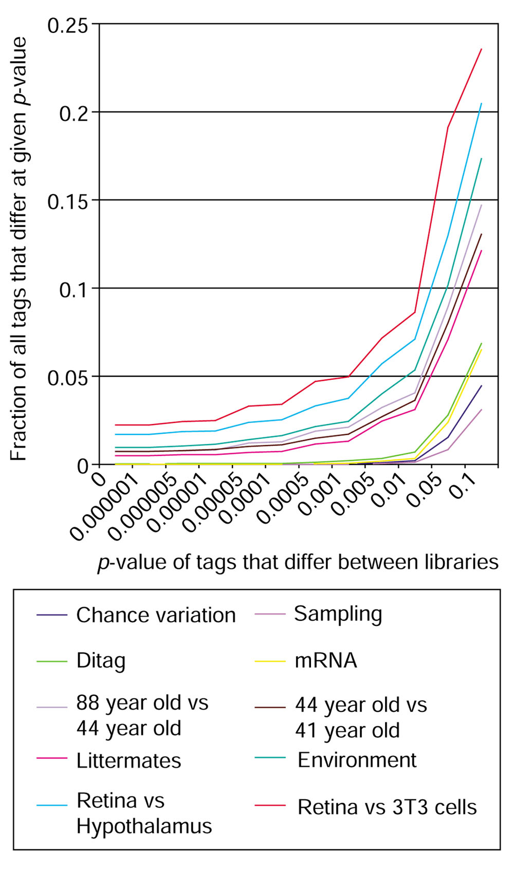 https://static-content.springer.com/image/art%3A10.1186%2Fgb-2003-4-3-r17/MediaObjects/13059_2002_Article_527_Fig4_HTML.jpg