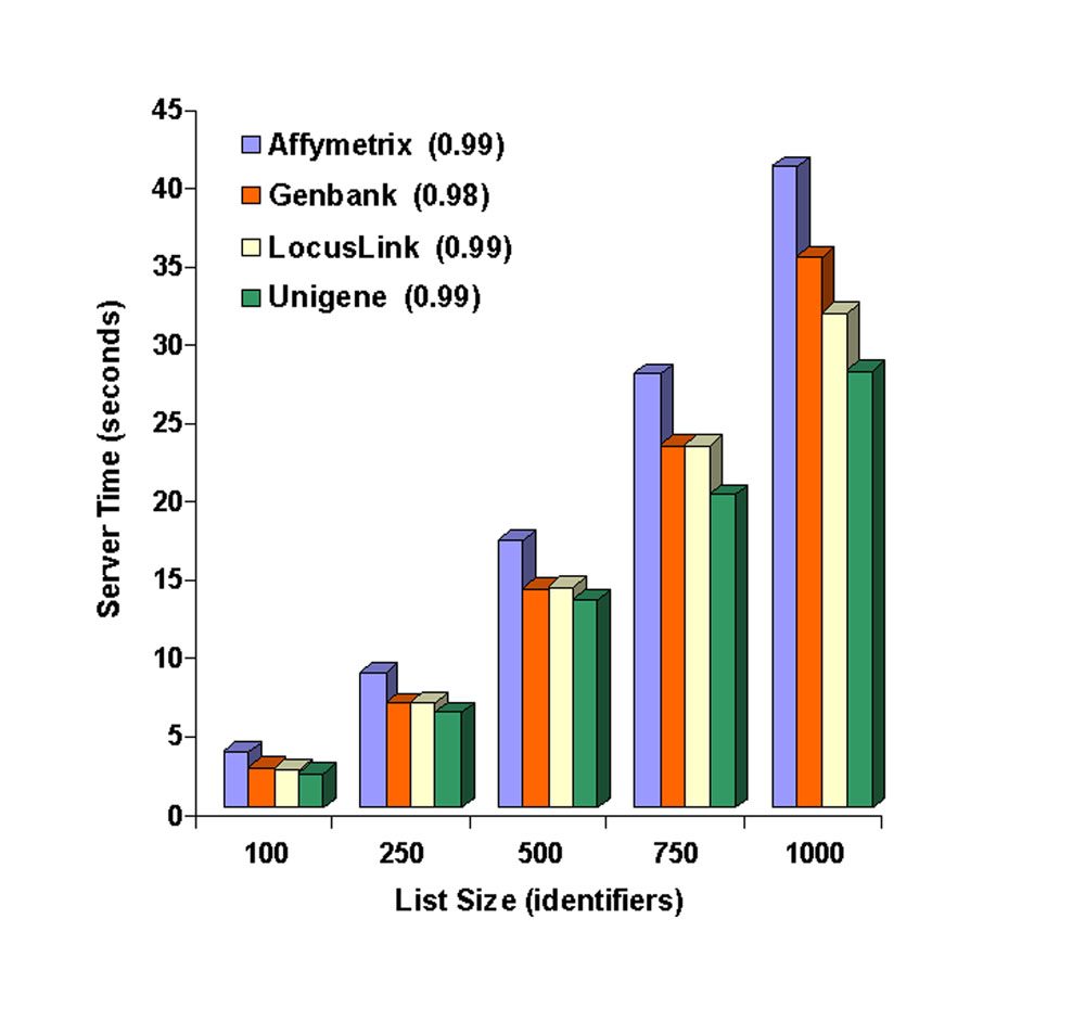 https://static-content.springer.com/image/art%3A10.1186%2Fgb-2003-4-5-p3/MediaObjects/13059_2003_Article_692_Fig2_HTML.jpg