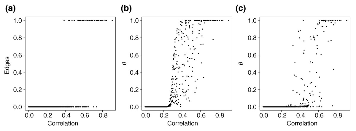 https://static-content.springer.com/image/art%3A10.1186%2Fgb-2004-5-11-r92/MediaObjects/13059_2004_Article_896_Fig4_HTML.jpg