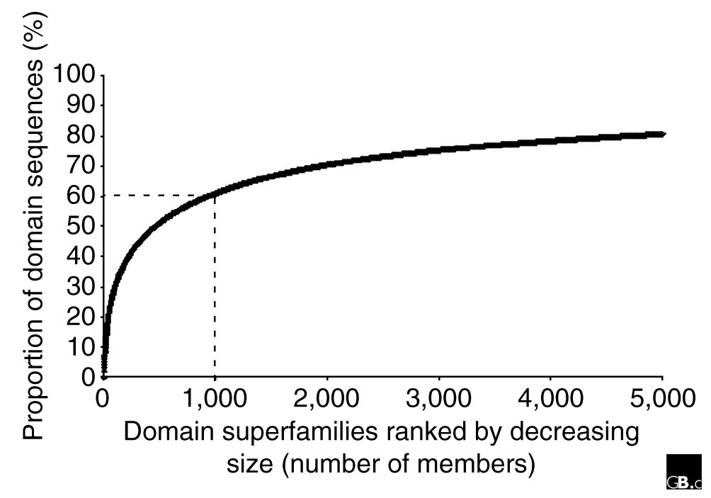 https://static-content.springer.com/image/art%3A10.1186%2Fgb-2004-5-5-107/MediaObjects/13059_2004_Article_704_Fig4_HTML.jpg