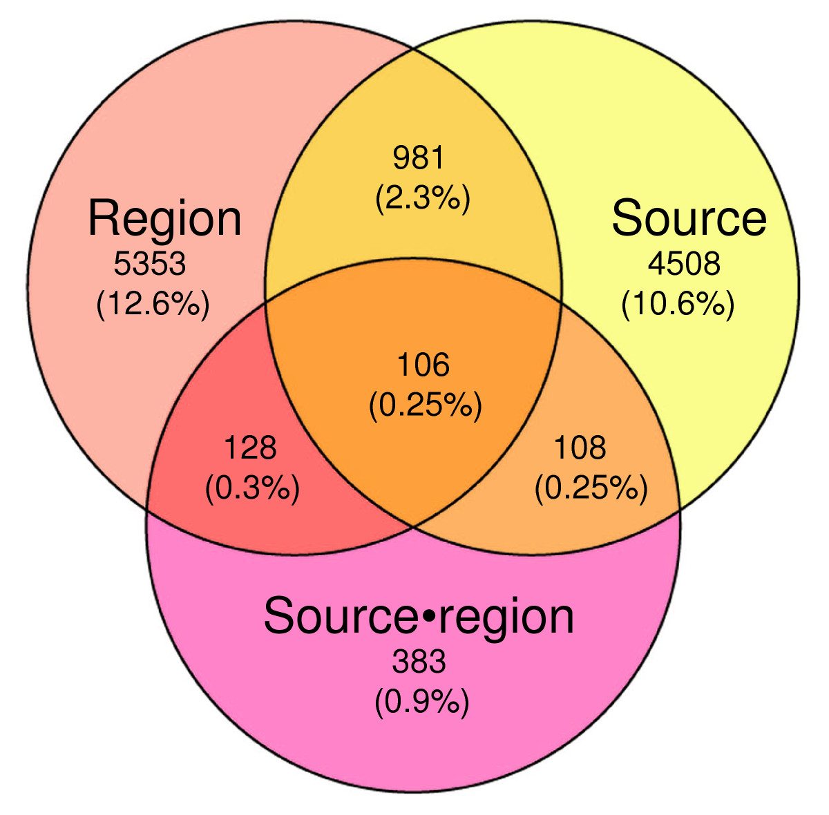 https://static-content.springer.com/image/art%3A10.1186%2Fgb-2005-6-13-r112/MediaObjects/13059_2005_Article_1147_Fig1_HTML.jpg