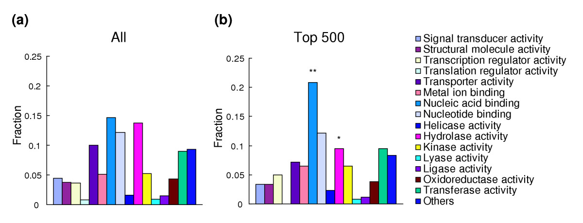 https://static-content.springer.com/image/art%3A10.1186%2Fgb-2005-6-2-r17/MediaObjects/13059_2004_Article_1052_Fig6_HTML.jpg
